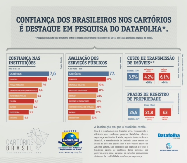 CORREIO BRASILIENSE 2203 ANOREG-297x260mm_BAIXA